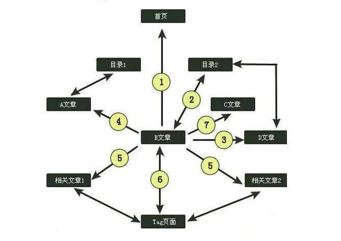 内链锚文本布局方法