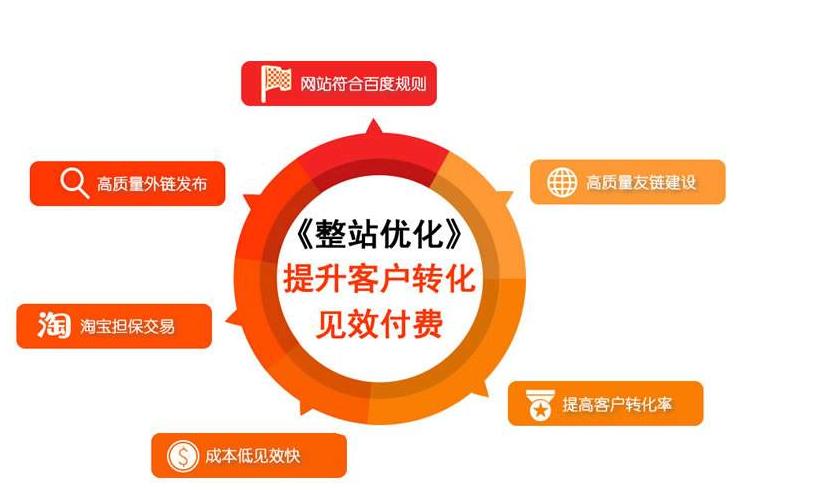 整站优化:导出链接、外链建设、移动站及适配的关系