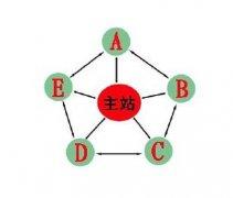 西风seo解决内部链接的主要优化方法