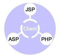 《广安seo》常见几种动态网页的SEO制作方式