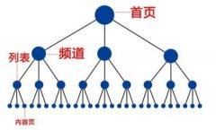 莆田seo内部链接建立方式大全