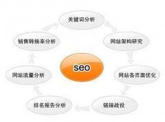 泉州seo培训对SEO考核基本数据的几点建议