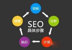惠州seo博客教你如何对网站数据的两种分析方式