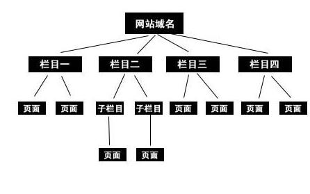 《seo文案》网站良好的物理结构对SEO有那些帮助