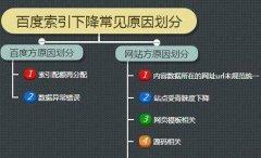 《莱芜seo》丝瓜视频app下载污视频目录索引方法