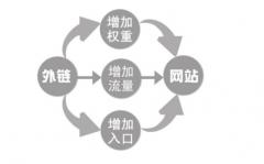 《成都seo》网站seo如何发外链才能持久不被删除