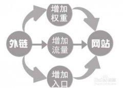 【韶关seo】做网站优化seo必须克服的几个阶段
