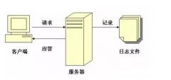 网站LOG日志SEO要素总结