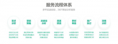 seo搜索引擎优化,3天上首页