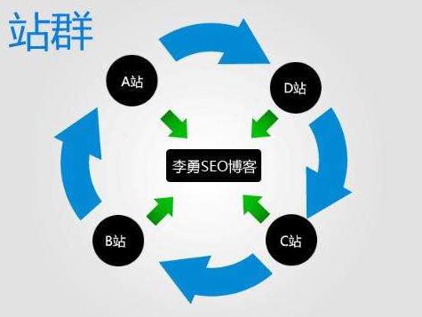 揭秘:最新站群流量SEO霸屏技术