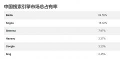 现在seo搜索引擎优化还能做吗?