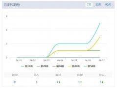 如何seo优化网站!seo网站推广的主要目的是什么?