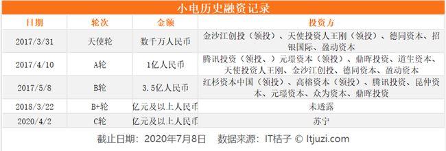 美团布局社区团购,朱啸虎感慨与王兴三生三世的缘分——曾在 6 条赛道相遇过