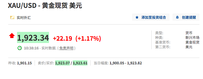 国际现货金价突破1920美元,刷新历史纪录