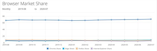 Google Chrome浏览器市占率继续上升 达到71%