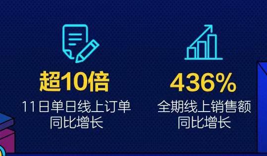 """""""京东服务+"""" 全期线上销售额同比增长436% 服务成消费新趋势"""