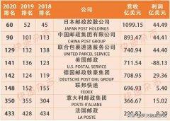中国邮政首次杀入百强