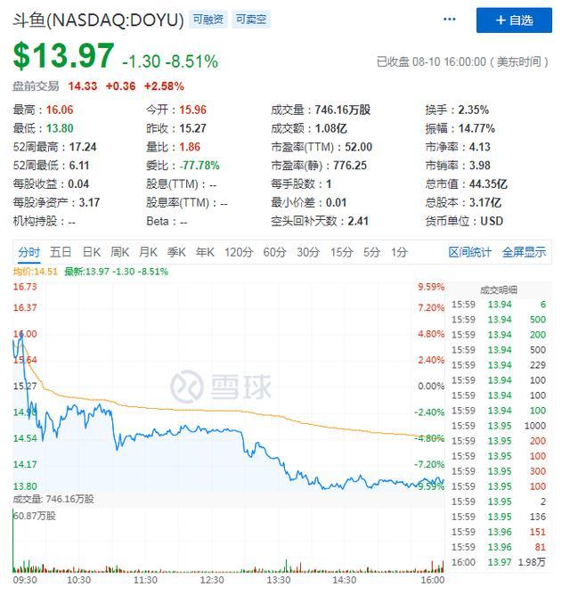 """斗鱼Q2付费用户同比增长13.4%与虎牙""""组团""""后股价为何失速?"""