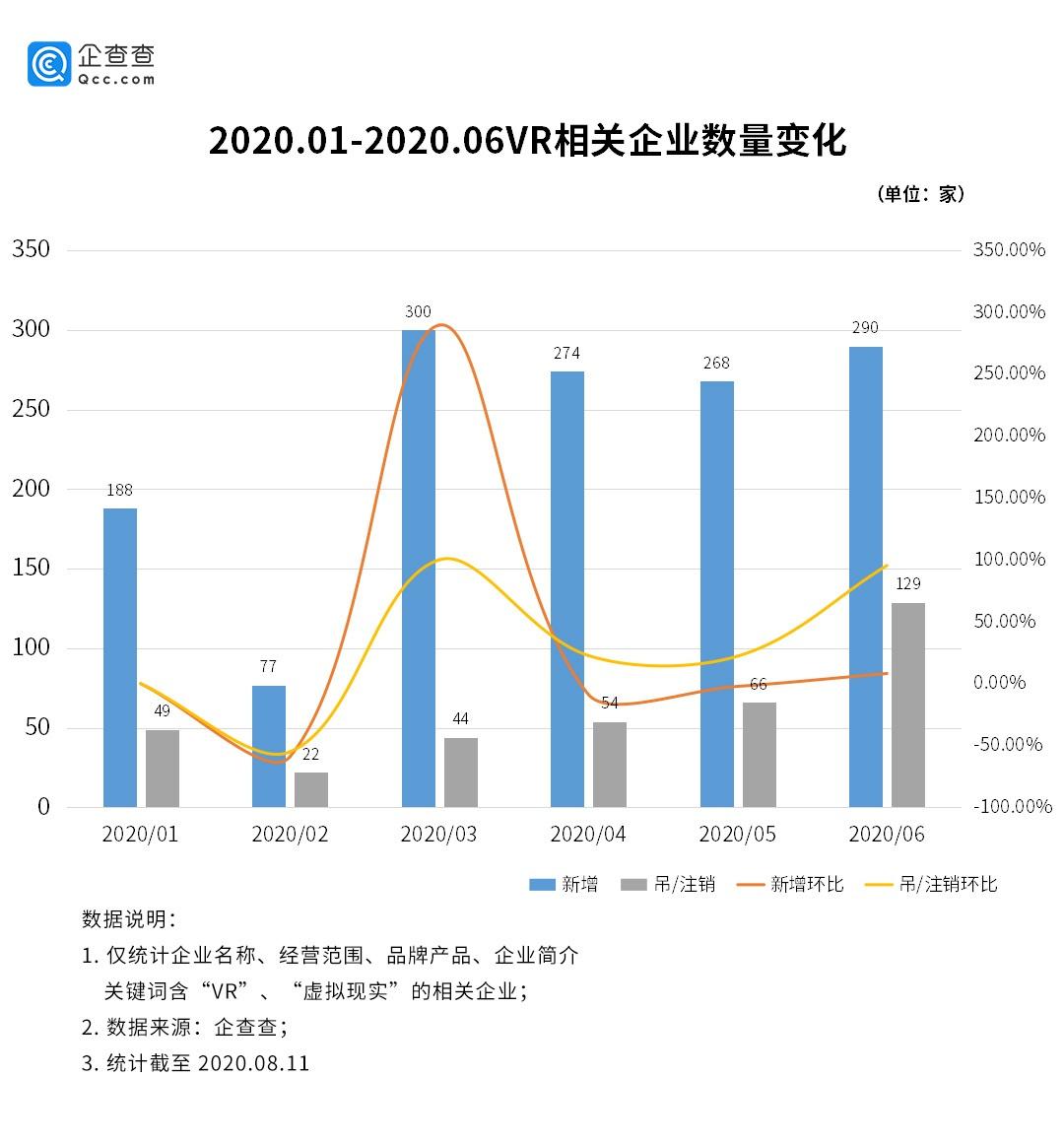 VR行业增速明显:广东独占全国1/4,上半年相关企业新增1397家