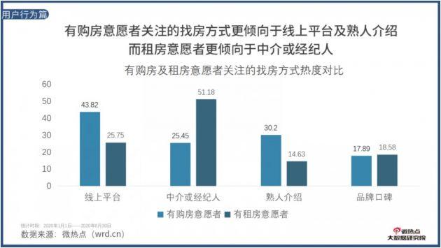 2020年上半年房地产行业网络关注度报告:逾四成购房者通过房天下等线上渠道找房