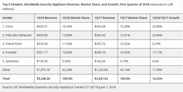 IDC报告:2018全球安全设备市场持续扩张