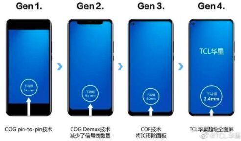 TCL华星:成功研制出全球最窄LCD下边框模组产品