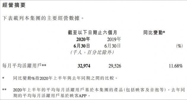 映客上半年营收17.83亿元 同比增长48%