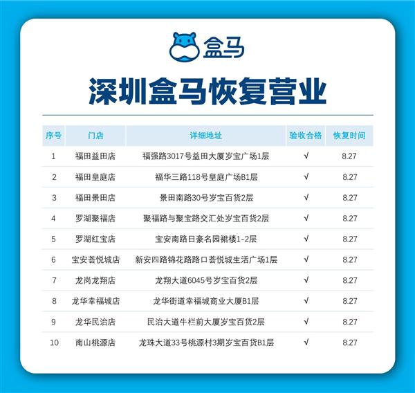 放心去买 深圳10家盒马鲜生门店恢复营业
