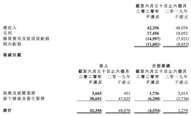 华谊腾讯娱乐上半年净亏损1160万港元 同比增加34%