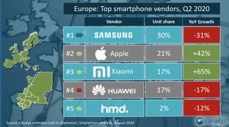 小米交出超预期的二季报:手机业务同比下滑1.2%,互联网服务增长强劲 | 看财报