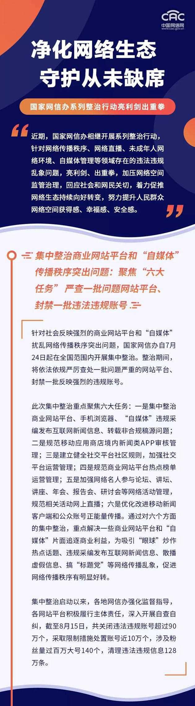 网信办关闭超90万违法违规账号 清理违法违规信息128万条