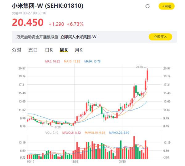近一年来新高!小米股价大涨超8% 市值突破5000亿港元