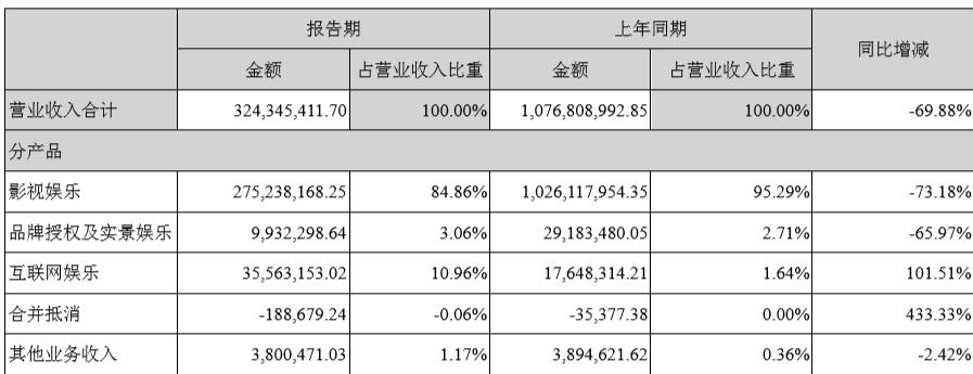 华谊兄弟上半年营收同比降七成,影片《八佰》为下半年业绩提振信心 | 看财报
