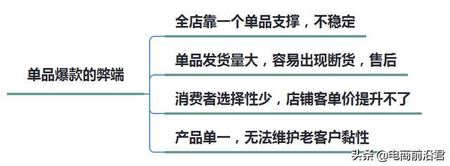 【黑帽seo和白帽seo对比】_淘宝单爆款模式已经过时,我来教你如何从单爆款,延伸到全店爆款