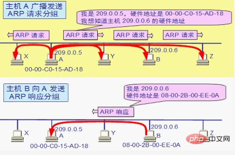 与IP协议配套使用的四个协议是什么