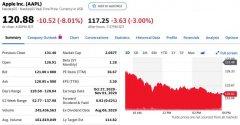 科技早报 | 科技股集体下跌苹果特斯拉跌幅超8% 美司法部最快本月