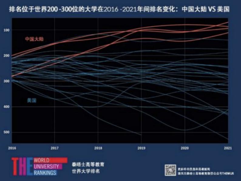 中国高校世界排名大幅攀升,外媒:中国正成为亚洲教育强国