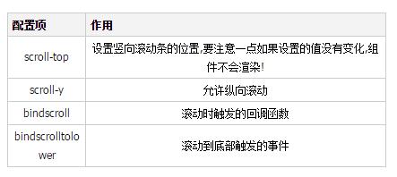 微信小程序 scroll-view组件实现列表页实例代码