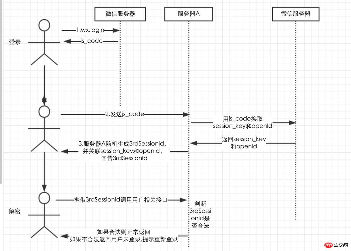 微信开发入门(十)登录态维护
