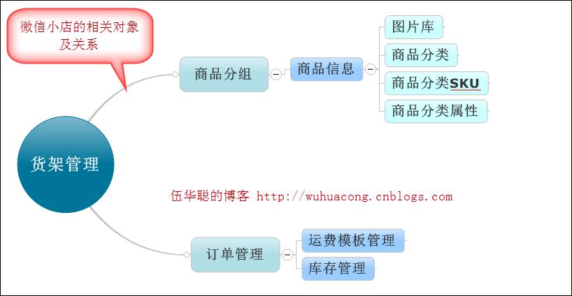 C#开发微信门户及应用-微信小店商品管理接口的封装和测试