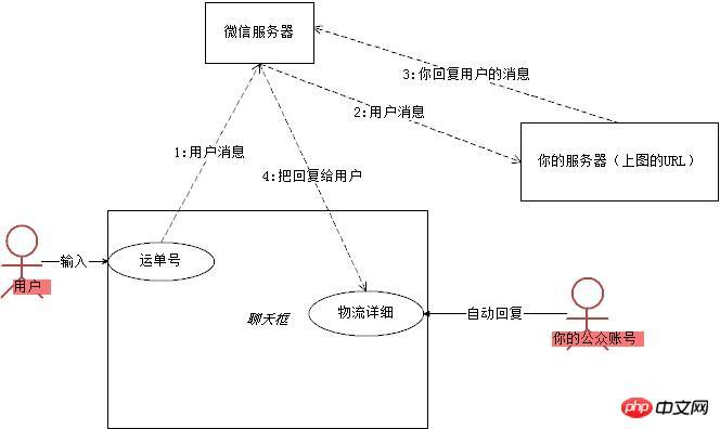微信公众平台SDK过程详解