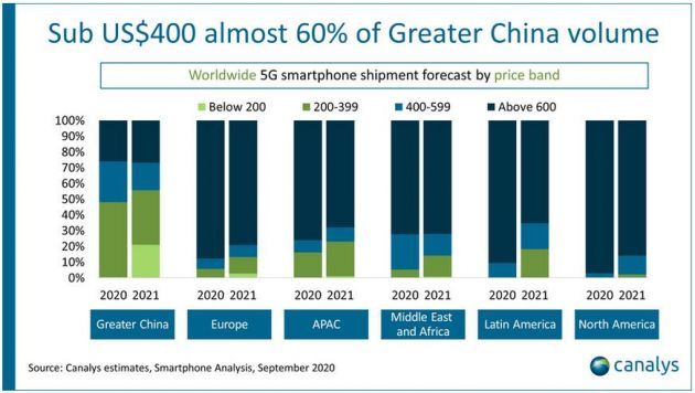 Canalys预计今年全球5G智能手机出货量将在达到2.78亿部