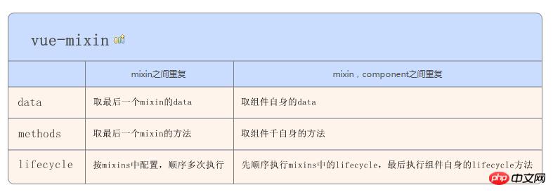 微信小程序开发中关于增加mixin扩展的详解