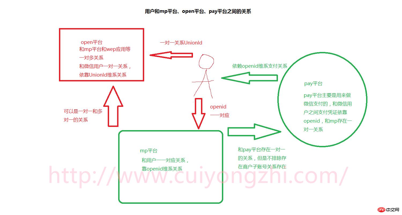 详解mp、open、pay三大平台直接的关联