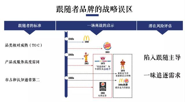 复盘商战:如何跳脱品牌创建中的误区?