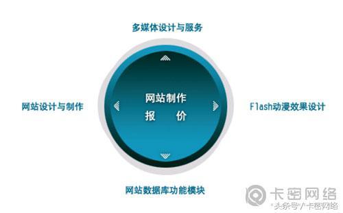 【英文谷歌优化】_广州做网站建设哪家公司好(广州网页制作多少钱)