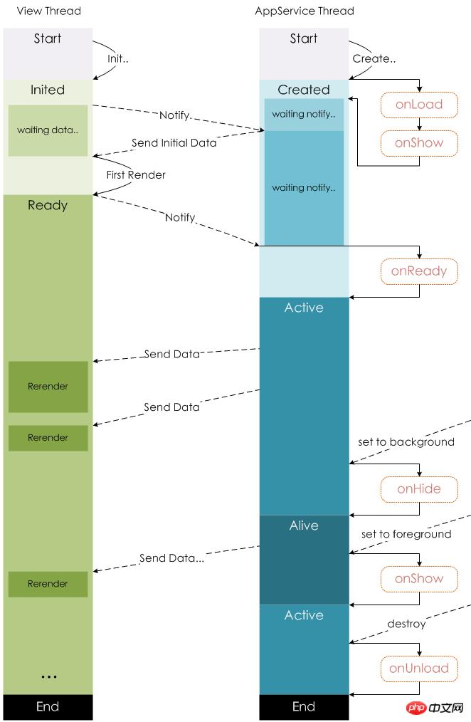 微信小程序开发页面拦截器的详解