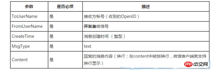 C#微信开发之接收 / 返回文本消息原理与实现方法