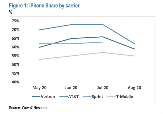 iPhone 12发布前夕 苹果在美手机销量正在放缓