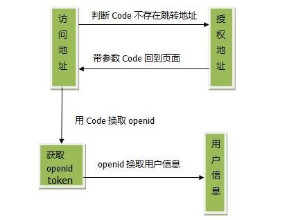 微信公众号开发网页授权获取用户基本信息